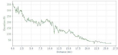 Chicago Cim Tcm Elevation Profiles Runnin From The Law