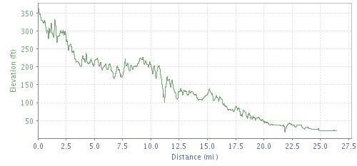 Chicago Marathon  Elevation Chart  Marathonguide