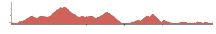 blue ridge elevation