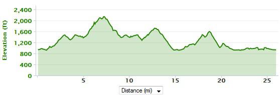 blue-ridge-marathon-elevation